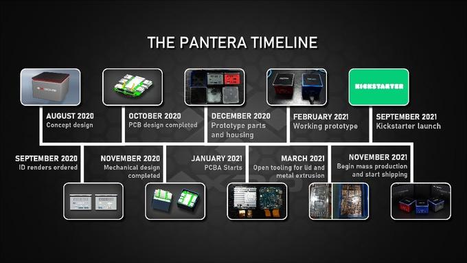 The Pico Pantera Timeline